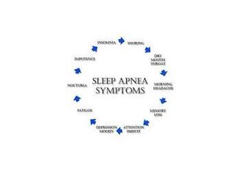 Sandman Sleep Lab Bakersfield Sleep Clinics
